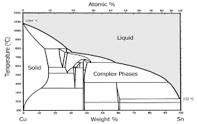 2 Phase Diagram For Alloys Of Copper And Tin Bronze The