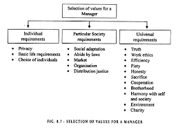 essay on business ethics definition factors and objectives selection of values for a manager
