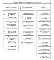 Реферат Мотивация и стимулирование деятельности человека  Мотивация и стимулирование деятельности человека