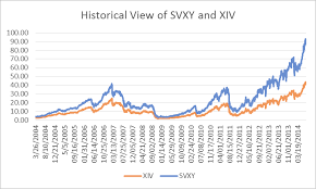 Uvxy Historical Chart Significant Returns Possible With These Inverse Volatility