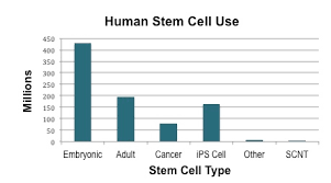 the stem cellar page  cirm funding of stem cell research wscs12