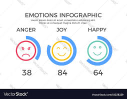Emotions Chart Infographic Element