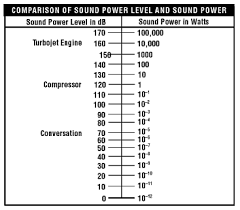 Db Noise Level Chart Noise Basic Information Osh Answers