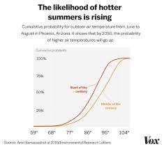 Climate Change Phoenix Arizonas Worst Case Heat Wave