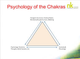 Image result for chakra structures.