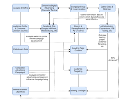 Digital Advertising Strategy Guide Flowchart Included