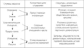 Продвижение товара на рынке схемы Курсовая работа Продвижение продукции