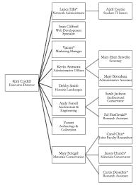 Ptt Organization Chart Ncptt Appendix E Organization Chart