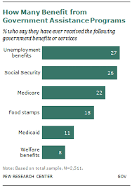 A Bipartisan Nation Of Beneficiaries Pew Research Center