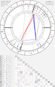 Star Sign Birth Chart Star Jones Birth Chart Horoscope Date Of Birth Astro