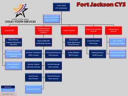 Fort Jackson Child Youth Services Parent Handbook Pdf