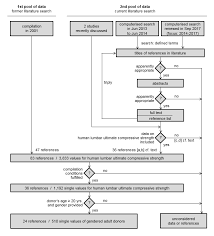 Flow Chart Of The Current Extended Compilation Of Lumbar