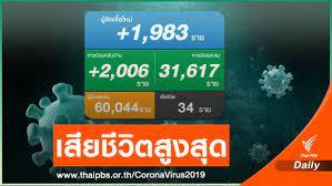 นิวไฮ! ป่วยโควิดเสียชีวิต 34 คน ติดเชื้อเพิ่ม 1,983 คน