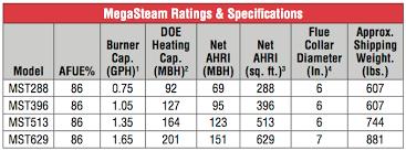 Sizing A Steam Boiler U S Boiler Company