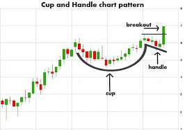 Cup And Handle Chart Patterns Stock Charts Trade Finance