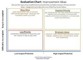 Image Titled Develop A Performance Improvement Plan Step 4 Creating ...
