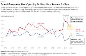 Growth Of Us Government Chart Eight Charts That Show The Growth In Government The Budget