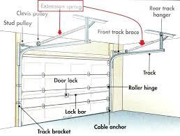 Garage Door Spring Tension Chart Garage Door Spring Bracket Kunstwerkmanchmal Info