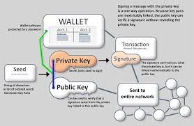 There are many different ways to store your bitcoin (or any other cryptocurrency at that), so it might be confusing as to which methods are the best and which are the worst, especially if. What S The Best Bitcoin Wallet Crypto Wallets Explained Invity Io