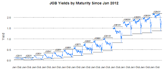 Timely Portfolio Even More Jgb Yield Charts With R Lattice