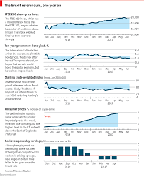 Daily Chart The Economic Effects Of Britains Decision To