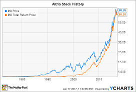 New York Stock Exchange Historical Chart Altria Stock History How The Tobacco Giant Became The Most