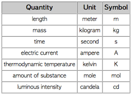 Metric System Length Chart Metrics Next Cc