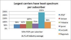 Wireless Spectrum Chart Holdings By Carrier The Competition Conundrum Can Competition Be Bad News For