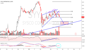 Bear Flag Pattern Extraordinary Bearish Flag Technical Analysis And Trading Ideas TradingView