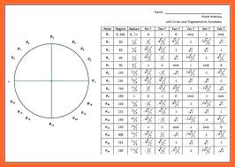 Unit Circle Sin Cos Tan Chart Tan Chart Math Unit Circle With Tangent Chart Principal
