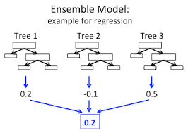 Random Forests And Boosting In Mllib The Databricks Blog