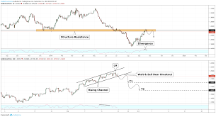 Gbpchf Trading Plan For Next Week For Oanda Gbpchf By
