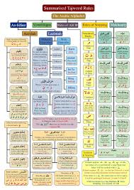 Tajweed Rules Chart Pin On