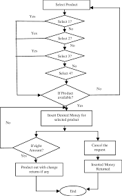 How To Make An If Then Flow Chart Flow Chart For Proposed Vending Machine There Is Also An