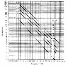 Fuel Viscosity Chart Maximum Hydraulic Component Life Defining Fluid Temperature