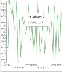 How Can I Increase Decrease The Decimal Precision In A Data