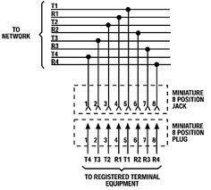 rj45 wiring diagram on tia eia 568a 568b standards for cat5e cable rj31x google search · rj31x googlewiring