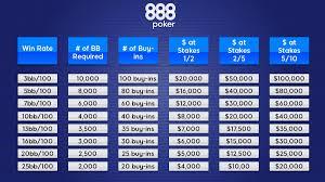 Poker Bankroll Management Charts