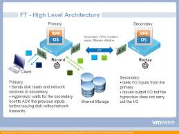 vmware interview questions answers vmware fault tolerance