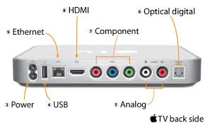 how to connect original gray apple tv to television com photo credit apple inc
