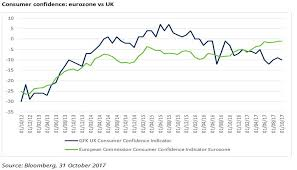 Eight Market Charts From October 2017 Switzerland Schroders