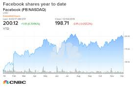 Facebook Stock Live Chart Nearly 40 Of Facebooks Valuation Is On The Line From