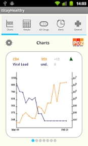 Viral Load Chart Istayhealthy 3 1 6 Free Download
