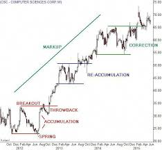 Trade Off Chart Optiontradingforaliving Option Trading For A Living