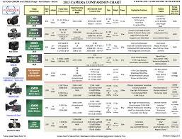 Comparison Chart The Most Important Cinema Cameras 2013