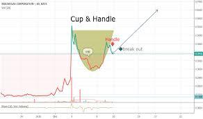 Cup Handle For Nasdaq Mnga By Kyleschmitz Tradingview