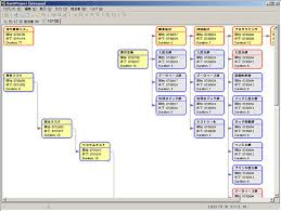 pert charts in microsoft project 5 great pert charts and diagrams for the productive project manager