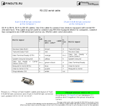 rs232 cable pinout color efcaviation com Rs 232 Connector Wiring.php rs232 cable pinout color rs 232 serial cable pinout diagram @ pinouts ru RS232 Pin Layout