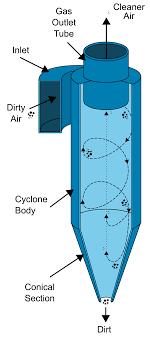 Cyclone Separator Design Software File Cyclone Separator Svg Wikimedia Commons
