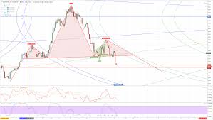 Dxy 10 Year Chart Gbp Usd Forecast Bullish Flag Pattern Forming On 1 4 Hour
